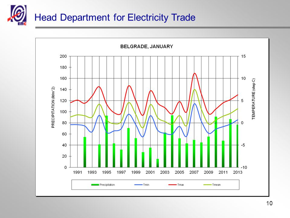 10 Head Department for Electricity Trade