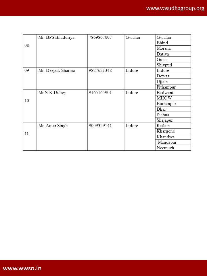 www.vasudhagroup.org www.wwso.in 08 Mr. BPS Bhadoriya7869867007Gwalior Bhind Morena Datiya Guna Shivpuri 09Mr. Deepak Sharma9827621348Indore Dewas Ujj