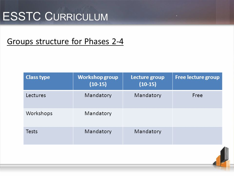 ESSTC C URRICULUM Groups structure for Phases 2-4 Class typeWorkshop group (10-15) Lecture group (10-15) Free lecture group LecturesMandatory Free Wor