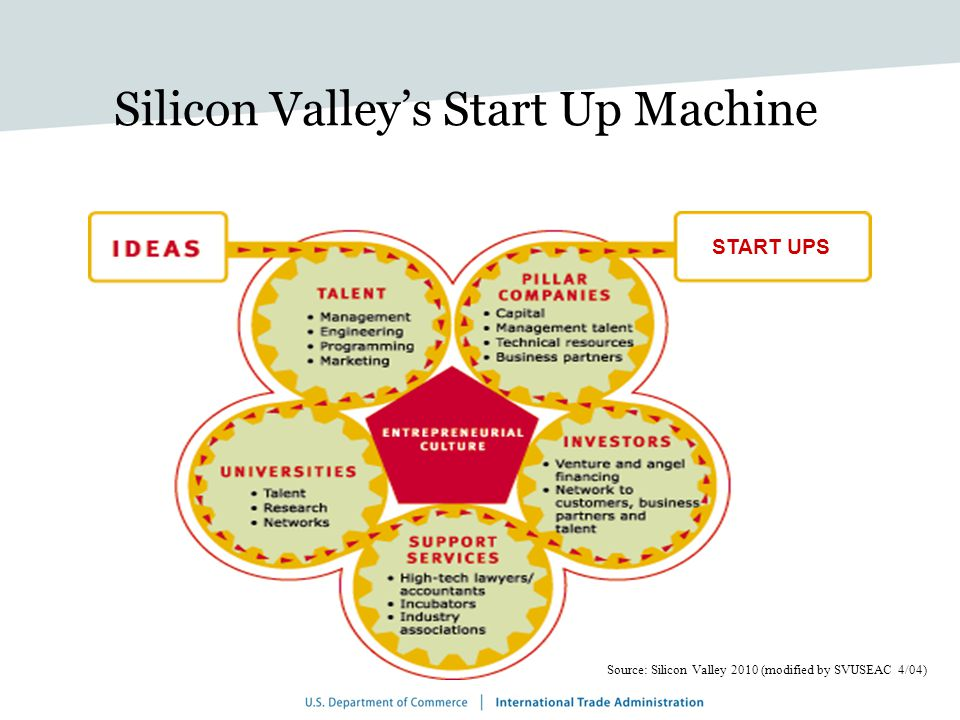 Silicon Valleys Start Up Machine Source: Silicon Valley 2010 (modified by SVUSEAC 4/04) START UPS