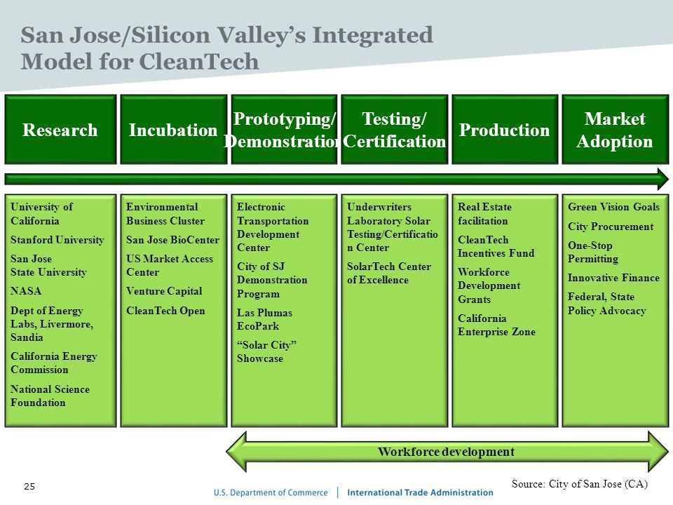 25 San Jose/Silicon Valleys Integrated Model for CleanTech University of California Stanford University San Jose State University NASA Dept of Energy Labs, Livermore, Sandia California Energy Commission National Science Foundation Research Environmental Business Cluster San Jose BioCenter US Market Access Center Venture Capital CleanTech Open Incubation Electronic Transportation Development Center City of SJ Demonstration Program Las Plumas EcoPark Solar City Showcase Prototyping/ Demonstration Underwriters Laboratory Solar Testing/Certificatio n Center SolarTech Center of Excellence Testing/ Certification Real Estate facilitation CleanTech Incentives Fund Workforce Development Grants California Enterprise Zone Production Green Vision Goals City Procurement One-Stop Permitting Innovative Finance Federal, State Policy Advocacy Market Adoption Workforce development Source: City of San Jose (CA)