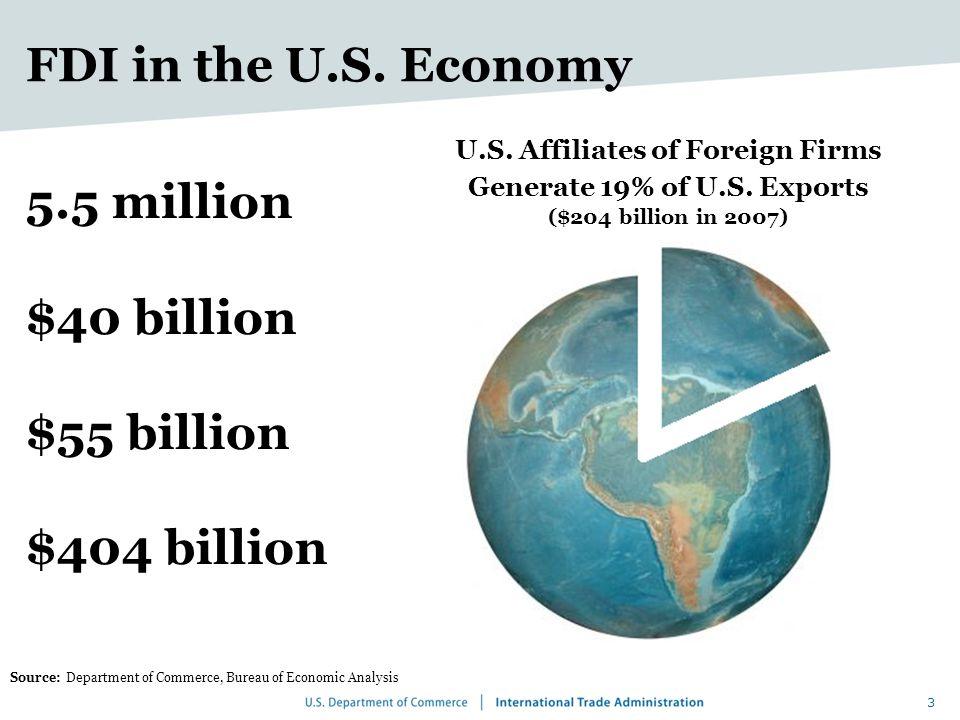 3 5.5 million $40 billion $55 billion $404 billion Source: Department of Commerce, Bureau of Economic Analysis FDI in the U.S.