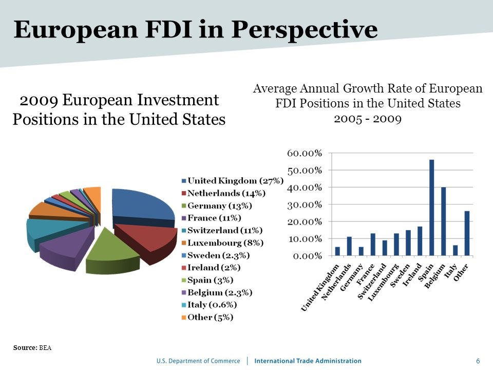 6 2009 European Investment Positions in the United States Source: BEA Average Annual Growth Rate of European FDI Positions in the United States 2005 - 2009 European FDI in Perspective