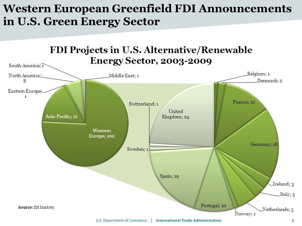 9 FDI in U.S.Green Energy Sector Source: fDi Markets Asian-Pacific FDI in U.S.