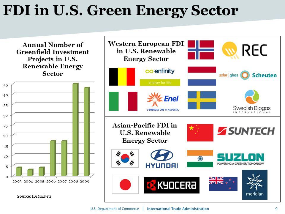 9 FDI in U.S. Green Energy Sector Source: fDi Markets Asian-Pacific FDI in U.S.