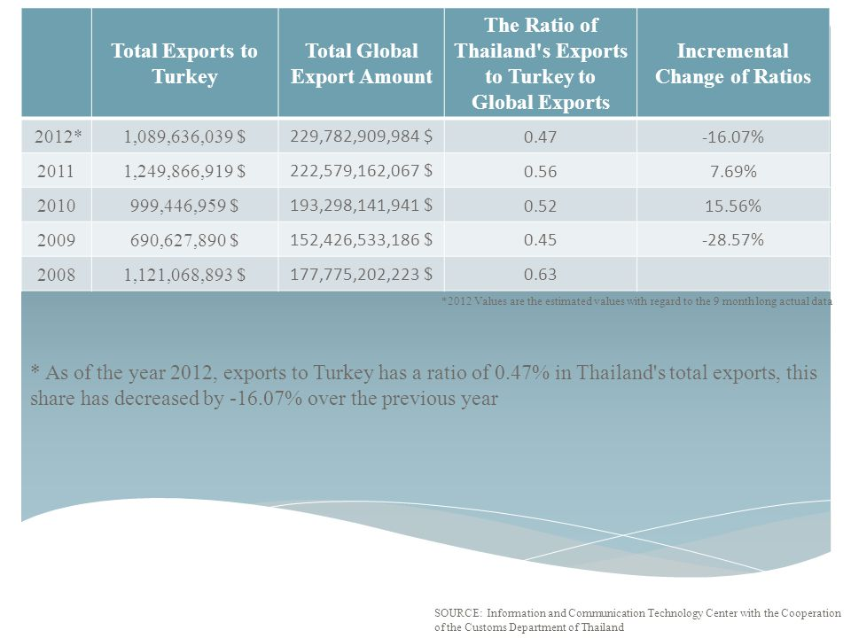 Total Exports to Turkey Total Global Export Amount The Ratio of Thailand's Exports to Turkey to Global Exports Incremental Change of Ratios 2012*1,089