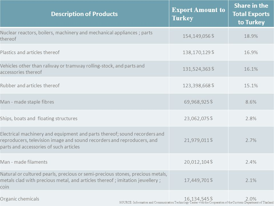 Description of Products Export Amount to Turkey Share in the Total Exports to Turkey Nuclear reactors, boilers, machinery and mechanical appliances ;