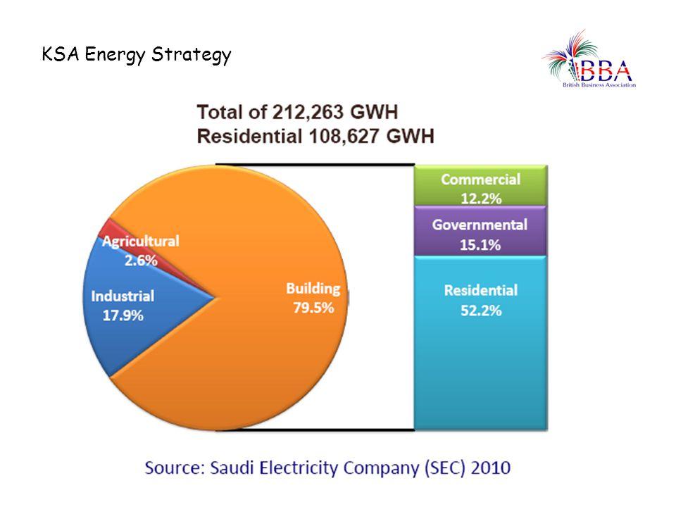 KSA Energy Strategy A personal view