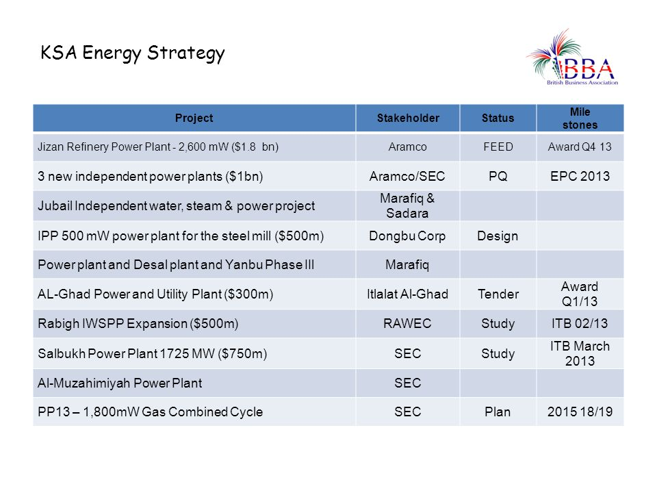 KSA Energy Strategy ProjectStakeholderStatus Mile stones Jizan Refinery Power Plant - 2,600 mW ($1.8 bn)AramcoFEEDAward Q4 13 3 new independent power