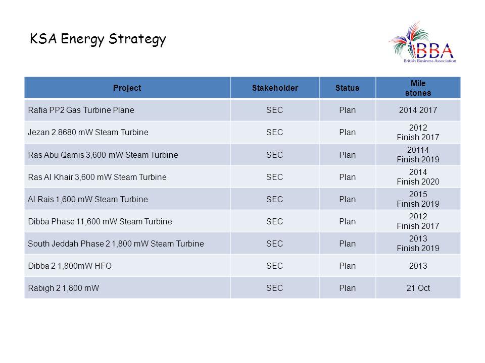 KSA Energy Strategy ProjectStakeholderStatus Mile stones Rafia PP2 Gas Turbine PlaneSECPlan2014 2017 Jezan 2.8680 mW Steam TurbineSECPlan 2012 Finish