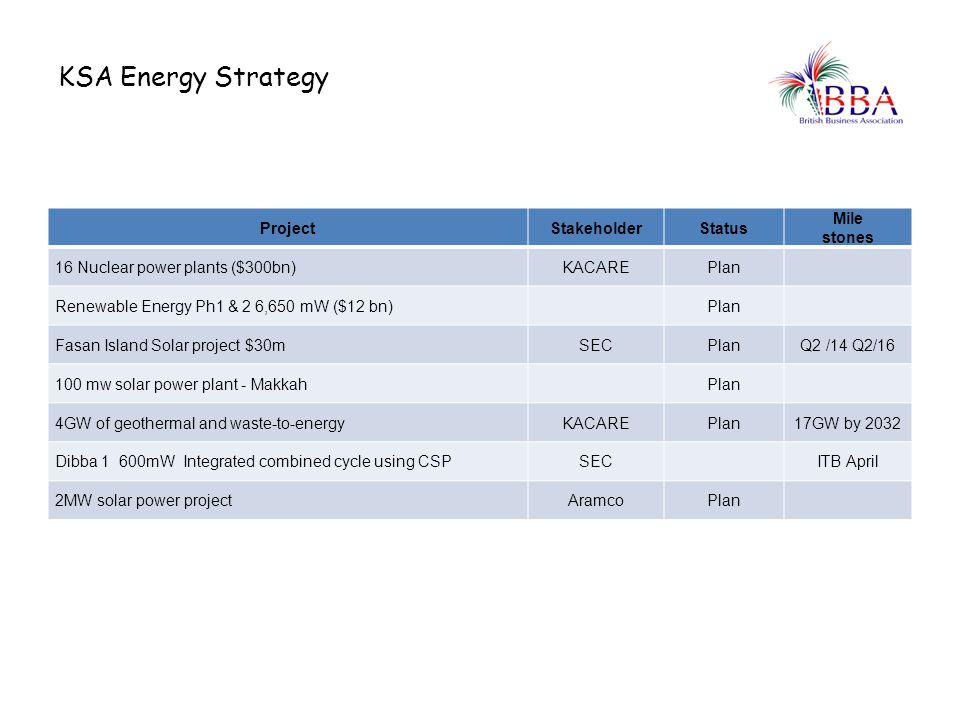 KSA Energy Strategy ProjectStakeholderStatus Mile stones 16 Nuclear power plants ($300bn)KACAREPlan Renewable Energy Ph1 & 2 6,650 mW ($12 bn)Plan Fas