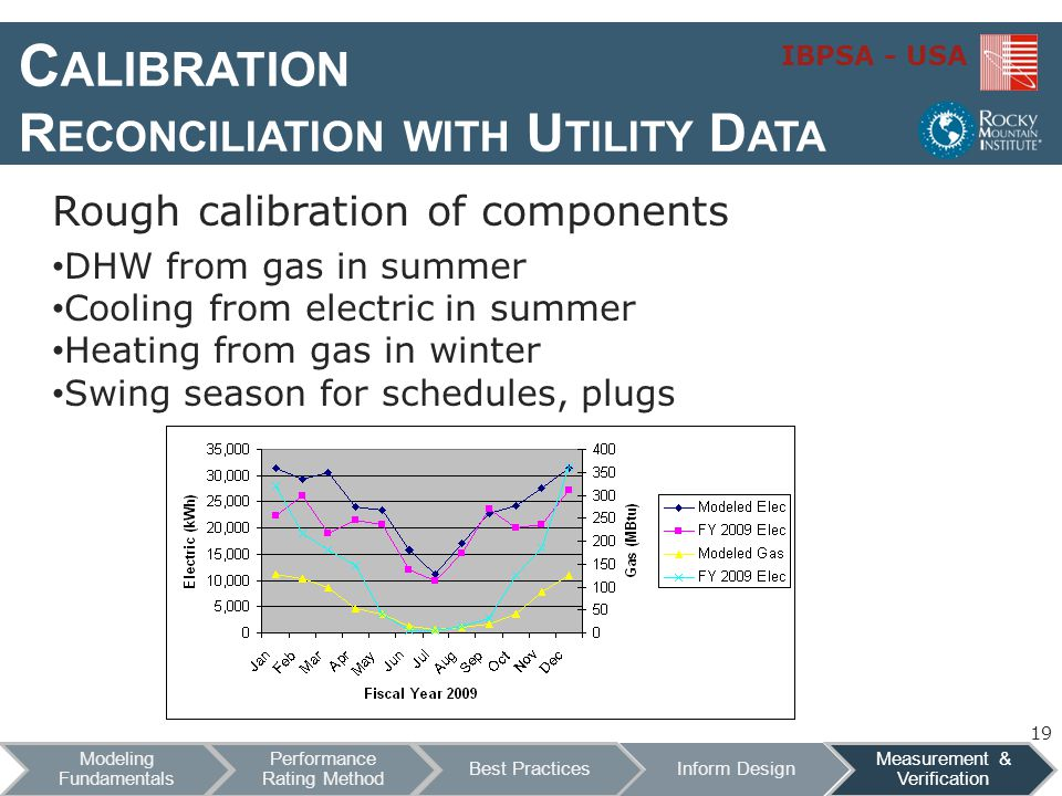 IBPSA - USA C ALIBRATION R ECONCILIATION WITH U TILITY D ATA Rough calibration of components DHW from gas in summer Cooling from electric in summer He