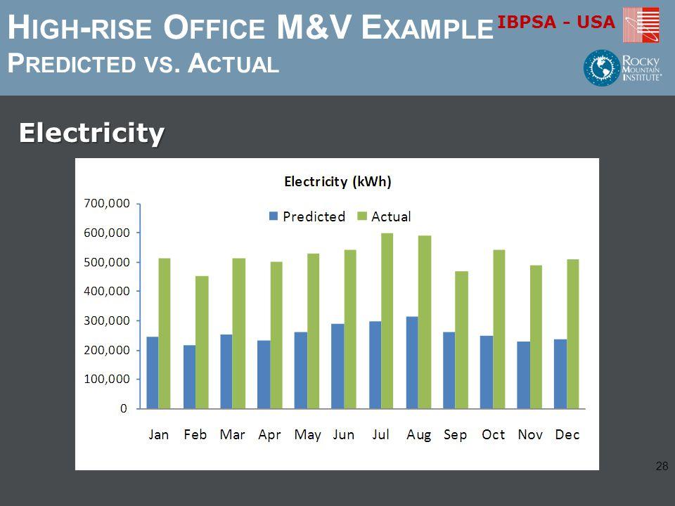 IBPSA - USA H IGH - RISE O FFICE M&V E XAMPLE P REDICTED VS. A CTUALElectricity 28
