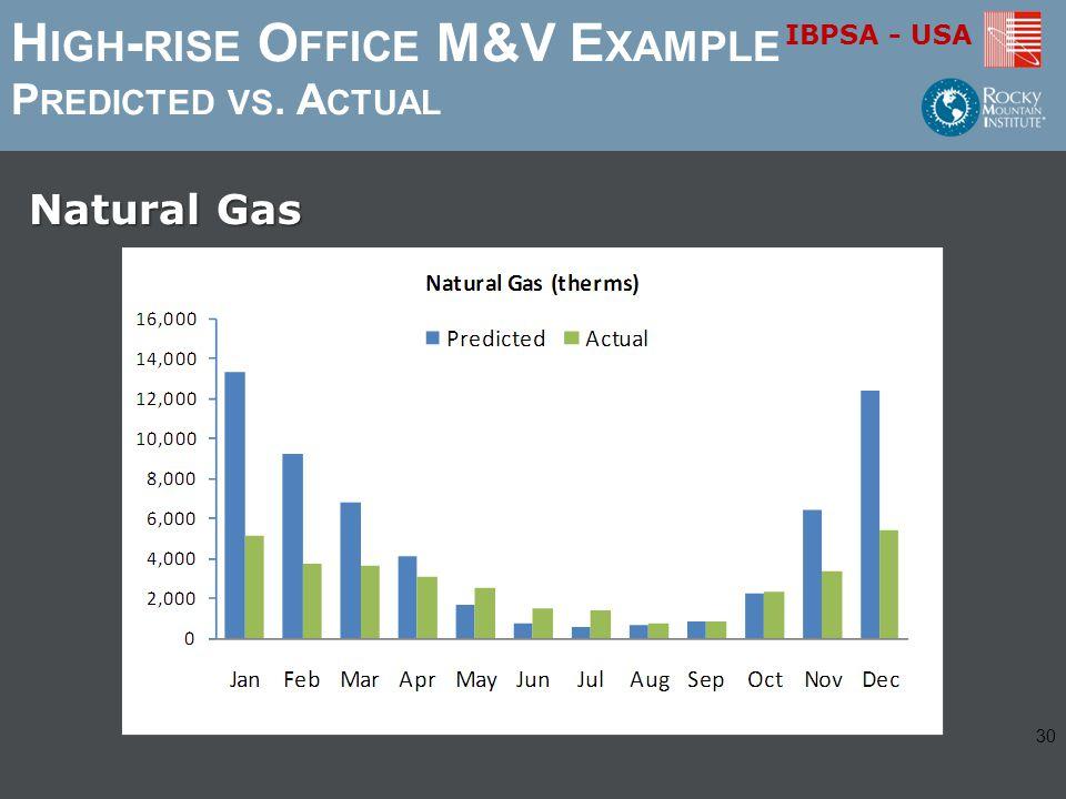 IBPSA - USA H IGH - RISE O FFICE M&V E XAMPLE P REDICTED VS. A CTUAL Natural Gas 30