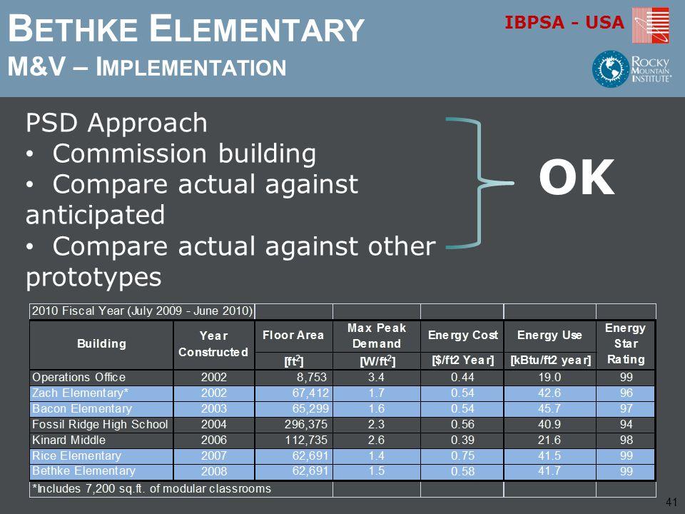 IBPSA - USA B ETHKE E LEMENTARY M&V – I MPLEMENTATION PSD Approach Commission building Compare actual against anticipated Compare actual against other