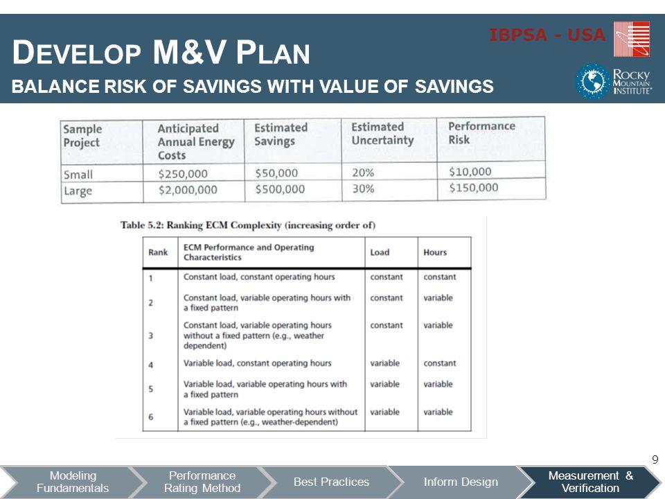 IBPSA - USA D EVELOP M&V P LAN BALANCE RISK OF SAVINGS WITH VALUE OF SAVINGS 9
