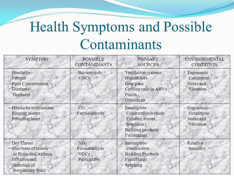SYMPTOMPOSSIBLE CONTAMINANTS PRIMARY SOURCES ENVIRONMENTAL CONDITION · Headache · Fatigue · Poor Concentration · Dizziness · Tiredness · Bio-aerosols