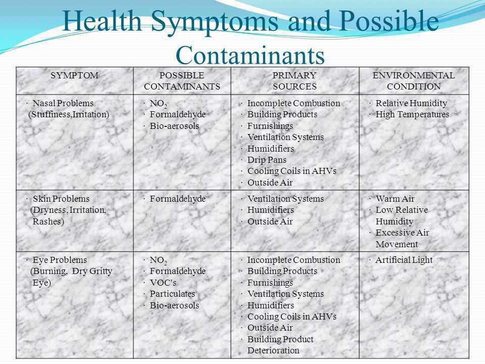 SYMPTOMPOSSIBLE CONTAMINANTS PRIMARY SOURCES ENVIRONMENTAL CONDITION · Nasal Problems (Stuffiness,Irritation) · NO 2 · Formaldehyde · Bio-aerosols · I