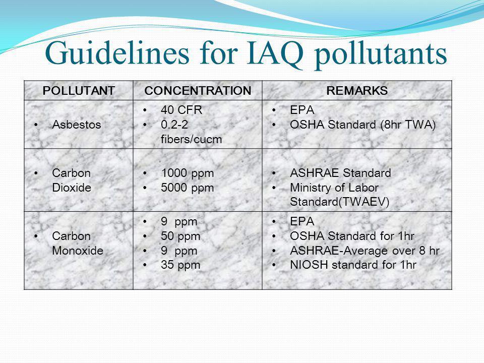 POLLUTANTCONCENTRATIONREMARKS Asbestos 40 CFR 0.2-2 fibers/cucm EPA OSHA Standard (8hr TWA) Carbon Dioxide 1000 ppm 5000 ppm ASHRAE Standard Ministry