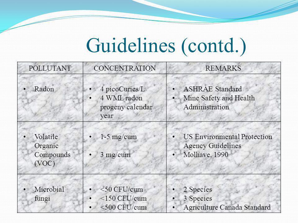 POLLUTANTCONCENTRATIONREMARKS Radon4 picoCuries/L 4 WML radon progeny calendar year ASHRAE Standard Mine Safety and Health Administration Volatile Org