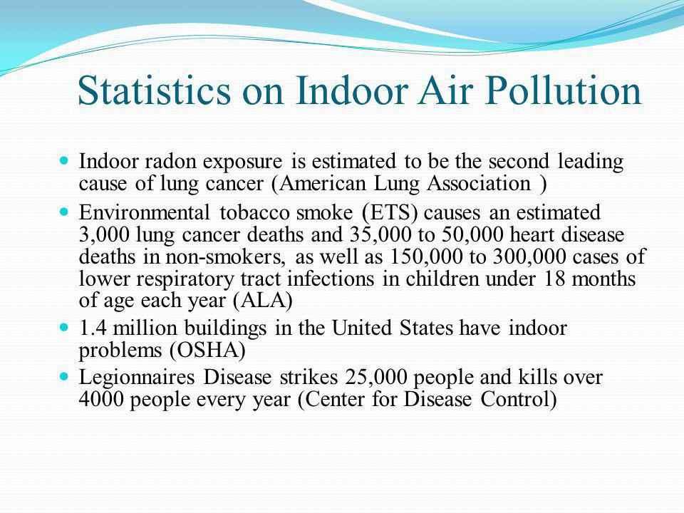 Statistics on Indoor Air Pollution Indoor radon exposure is estimated to be the second leading cause of lung cancer (American Lung Association ) Envir