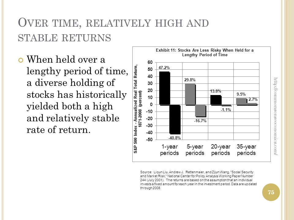O VER TIME, RELATIVELY HIGH AND STABLE RETURNS When held over a lengthy period of time, a diverse holding of stocks has historically yielded both a high and relatively stable rate of return.