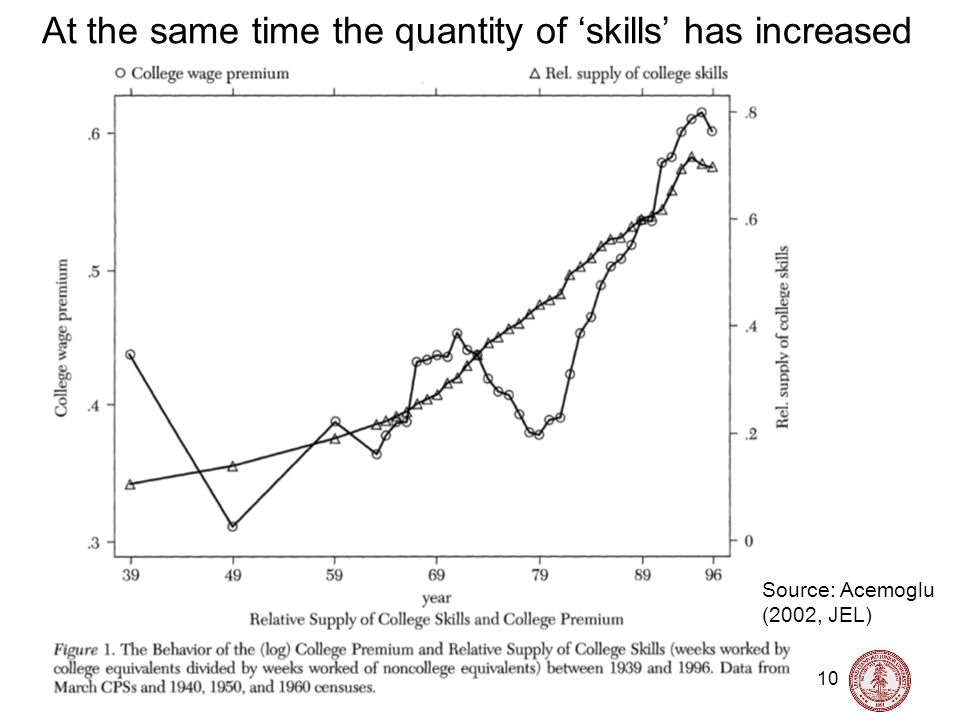 Nick Bloom, Stanford University, Labor Topics, 2011 10 At the same time the quantity of skills has increased Source: Acemoglu (2002, JEL)