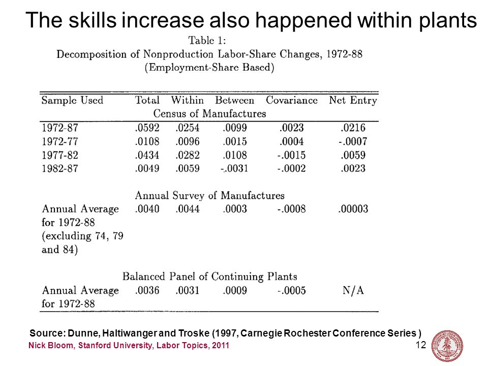 Nick Bloom, Stanford University, Labor Topics, 2011 The skills increase also happened within plants 12 Source: Dunne, Haltiwanger and Troske (1997, Carnegie Rochester Conference Series )