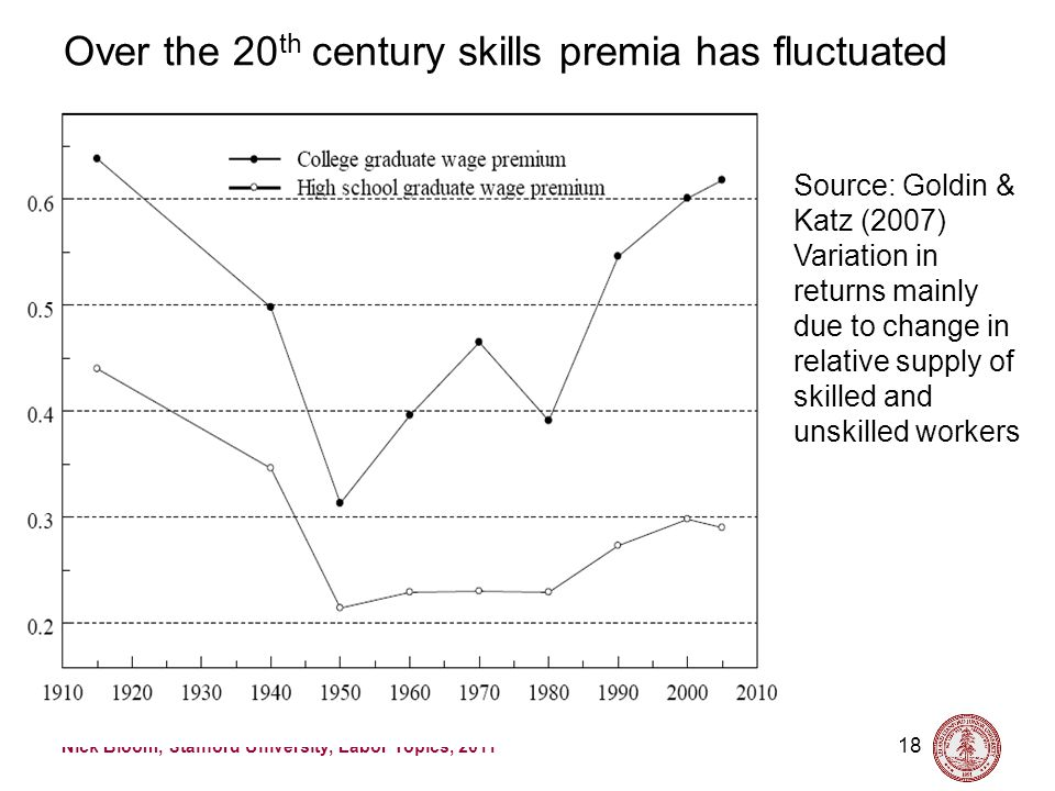 Nick Bloom, Stanford University, Labor Topics, 2011 18 Over the 20 th century skills premia has fluctuated Source: Goldin & Katz (2007) Variation in r