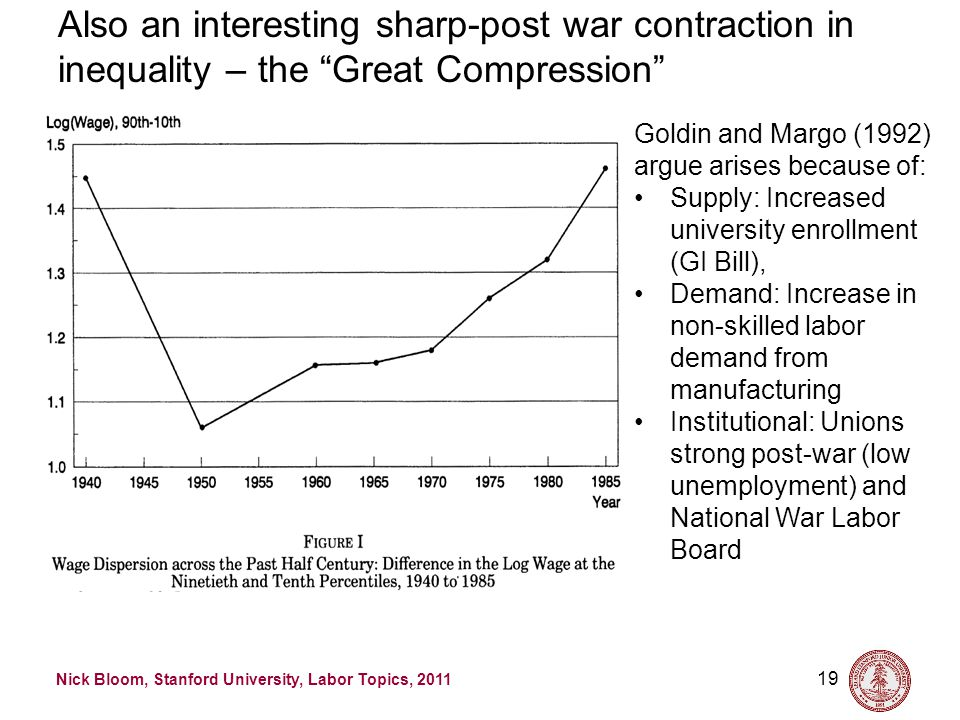 Nick Bloom, Stanford University, Labor Topics, 2011 19 Also an interesting sharp-post war contraction in inequality – the Great Compression Goldin and Margo (1992) argue arises because of: Supply: Increased university enrollment (GI Bill), Demand: Increase in non-skilled labor demand from manufacturing Institutional: Unions strong post-war (low unemployment) and National War Labor Board