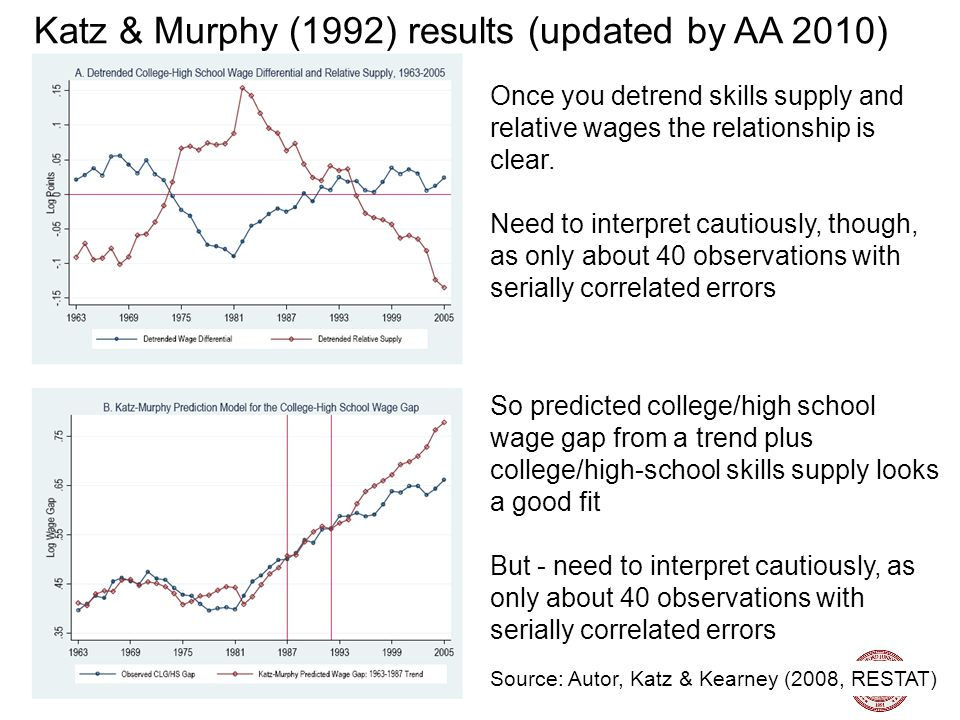 Nick Bloom, Stanford University, Labor Topics, 2011 23 Katz & Murphy (1992) results (updated by AA 2010) Source: Autor, Katz & Kearney (2008, RESTAT) Once you detrend skills supply and relative wages the relationship is clear.