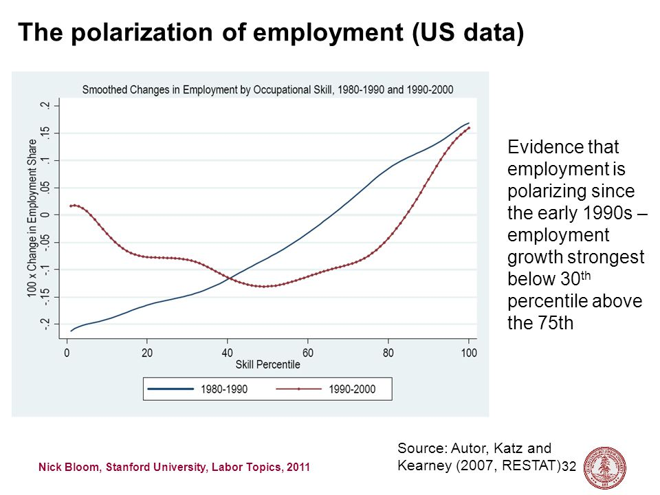 Nick Bloom, Stanford University, Labor Topics, 2011 32 Source: Autor, Katz and Kearney (2007, RESTAT) Evidence that employment is polarizing since the early 1990s – employment growth strongest below 30 th percentile above the 75th The polarization of employment (US data)