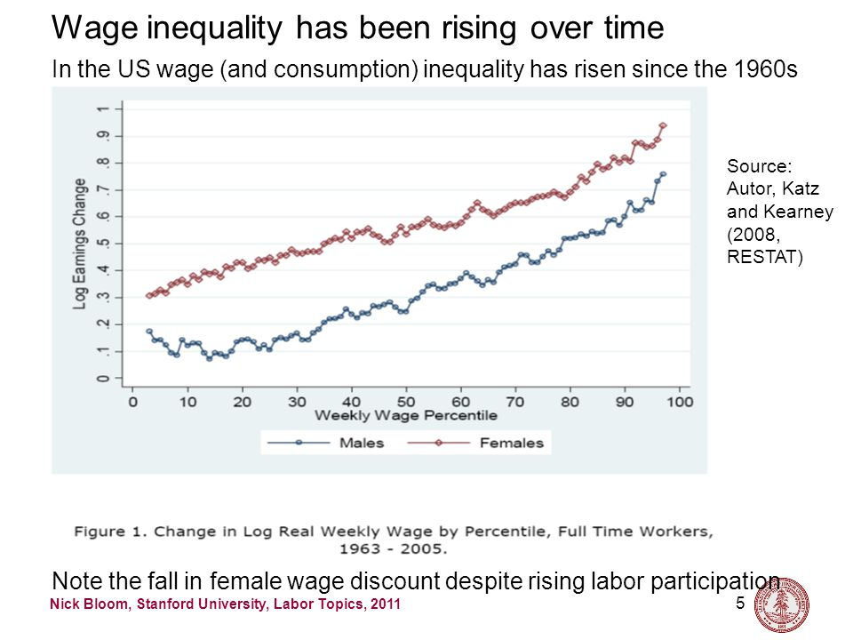 Nick Bloom, Stanford University, Labor Topics, 2011 5 Wage inequality has been rising over time In the US wage (and consumption) inequality has risen since the 1960s Note the fall in female wage discount despite rising labor participation Source: Autor, Katz and Kearney (2008, RESTAT)