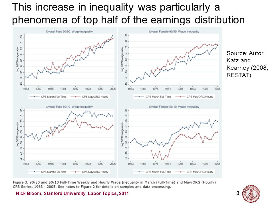 Nick Bloom, Stanford University, Labor Topics, 2011 8 This increase in inequality was particularly a phenomena of top half of the earnings distribution Source: Autor, Katz and Kearney (2008, RESTAT)