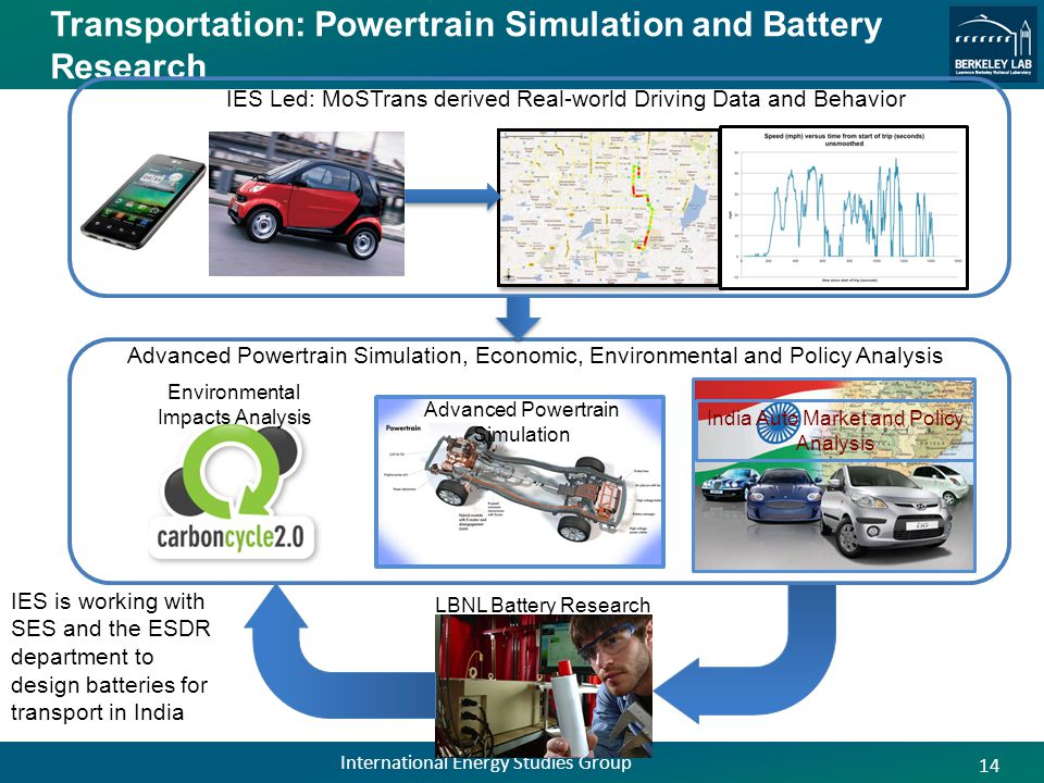 Transportation: Powertrain Simulation and Battery Research IES is working with SES and the ESDR department to design batteries for transport in India 14 International Energy Studies Group IES Led: MoSTrans derived Real-world Driving Data and Behavior Advanced Powertrain Simulation LBNL Battery Research India Auto Market and Policy Analysis Environmental Impacts Analysis Advanced Powertrain Simulation, Economic, Environmental and Policy Analysis