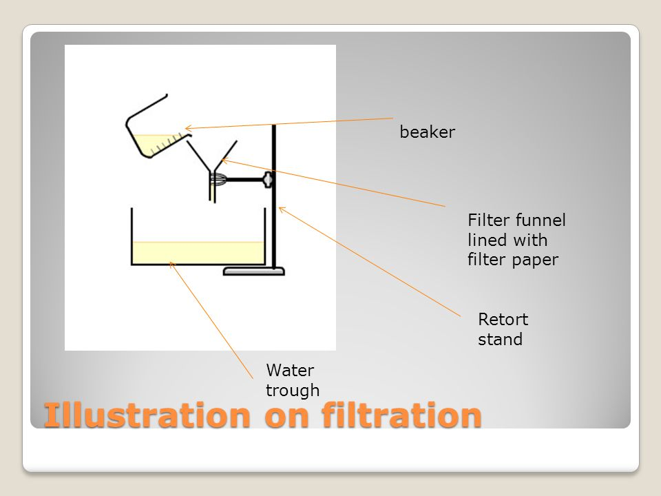 Illustration on filtration beaker Filter funnel lined with filter paper Retort stand Water trough