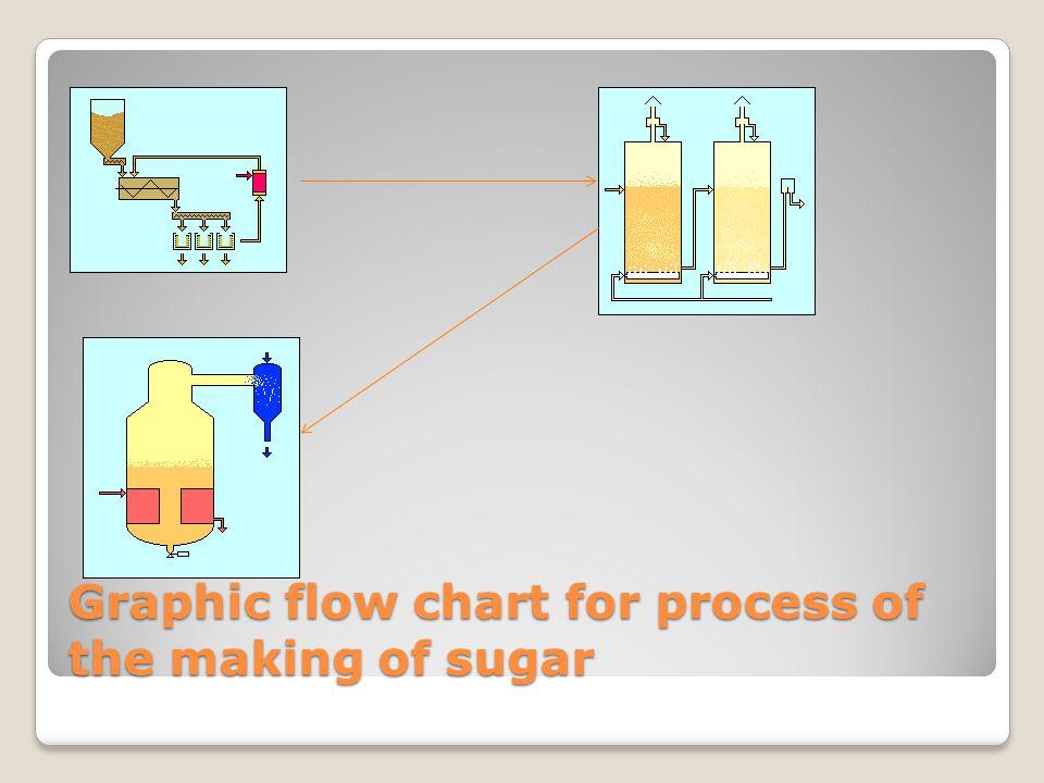 Flowchart of the sugar processing process