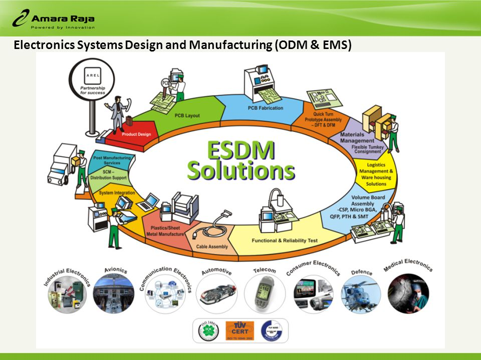 Electronics Systems Design and Manufacturing (ODM & EMS)