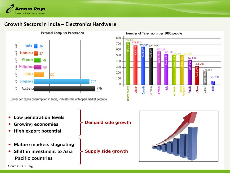 Growth Sectors in India – Electronics Hardware Source: IBEF Org