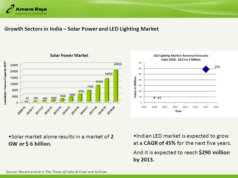Growth Sectors in India – Solar Power and LED Lighting Market Cumulative Forecast Capacity MW* Source: Recent article in The Times of India & Frost and Sullivan Solar market alone results in a market of 2 GW or $ 6 billion.
