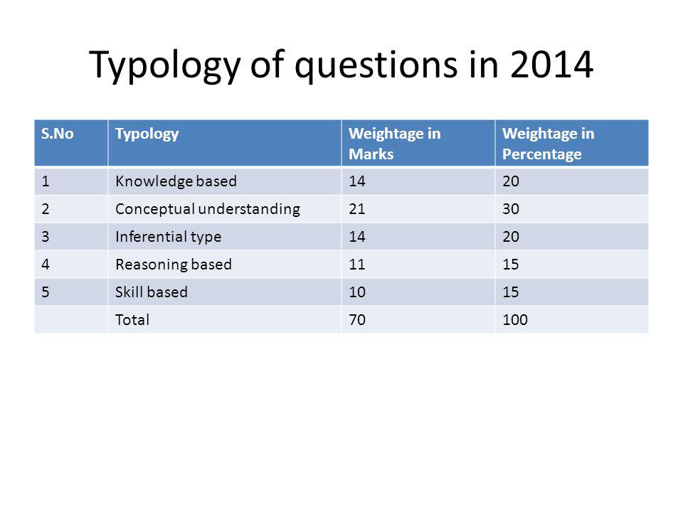 Typology of Questions in 2015