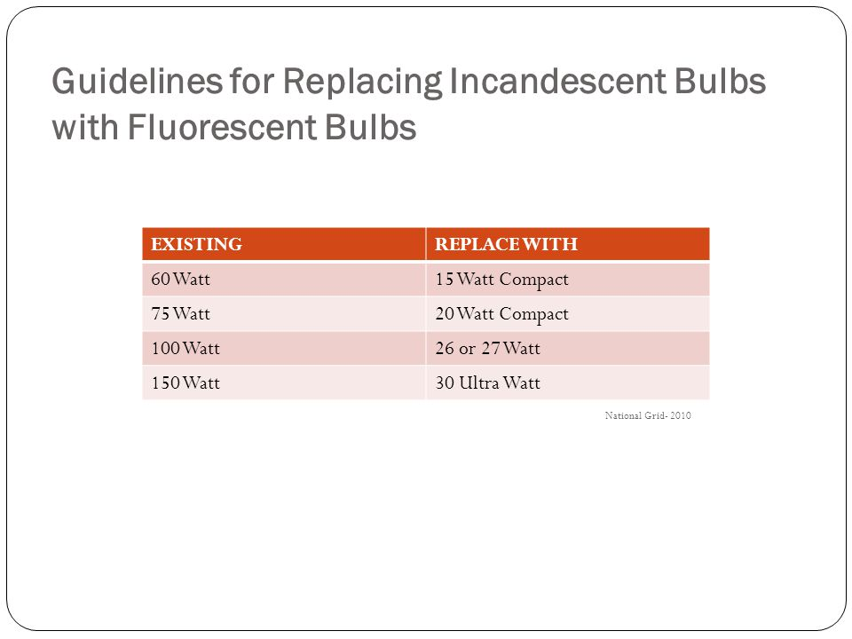 Guidelines for Replacing Incandescent Bulbs with Fluorescent Bulbs EXISTINGREPLACE WITH 60 Watt15 Watt Compact 75 Watt20 Watt Compact 100 Watt26 or 27 Watt 150 Watt30 Ultra Watt National Grid- 2010