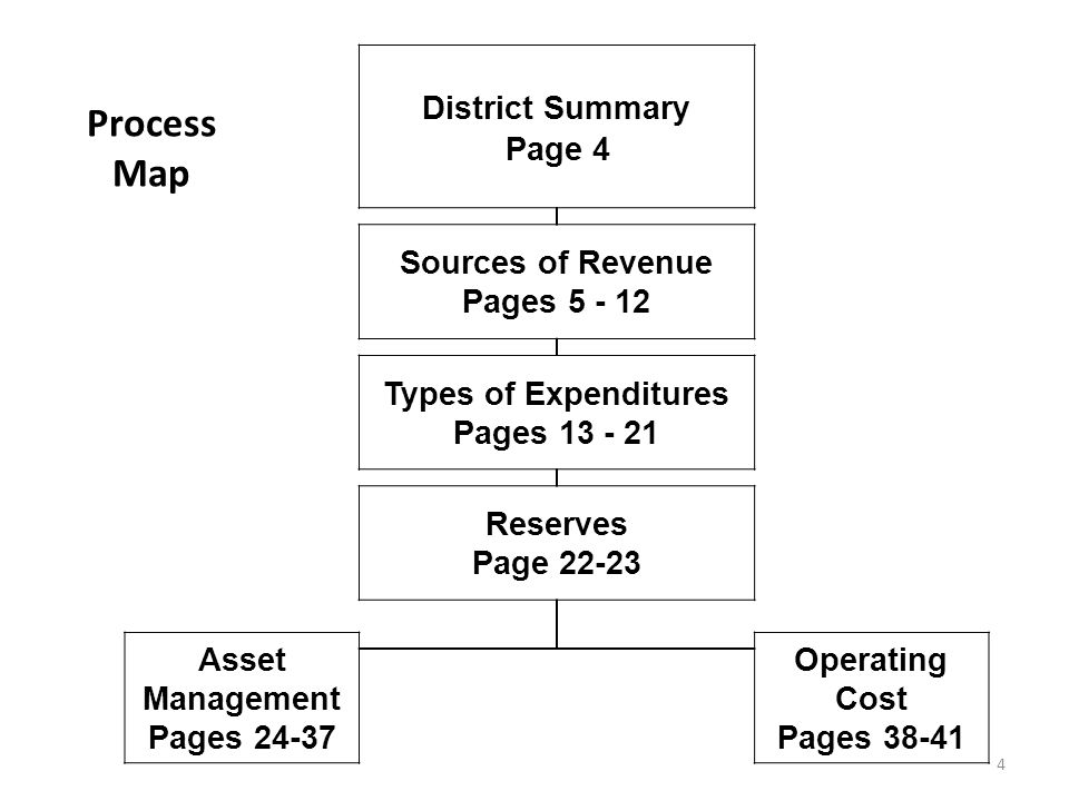 2009 Budget Types of Expenditures District 128 15