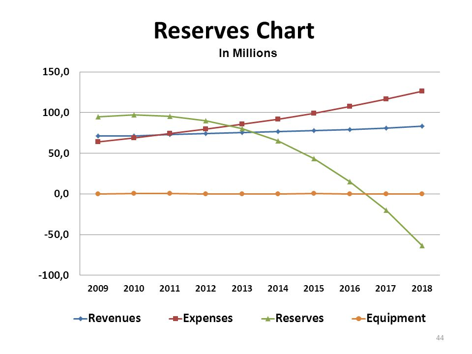 Reserves Chart 44 In Millions