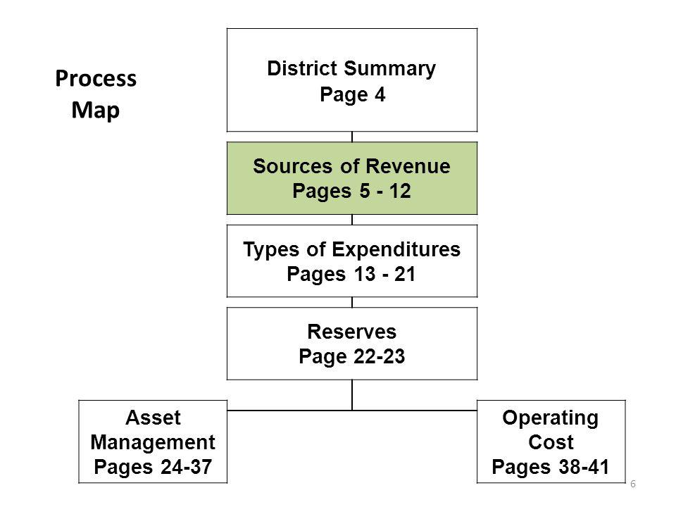 Asset Management Software Item DescriptionLongevityReplacement Cost Software Upgrades - Financial5 100,000.00 Software Upgrades - Student5 150,000.00 Software Upgrades - Data Analysis5 150,000.00 TOTAL 400,000.00 37
