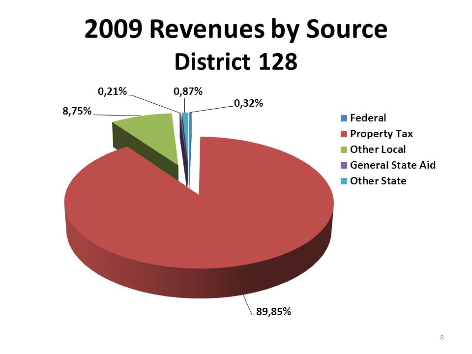 Local Revenues Property Taxes Other Local Investment Earnings Student Fees Impact/Transition Fees Corporate Personal Property Replacement Tax Other 9