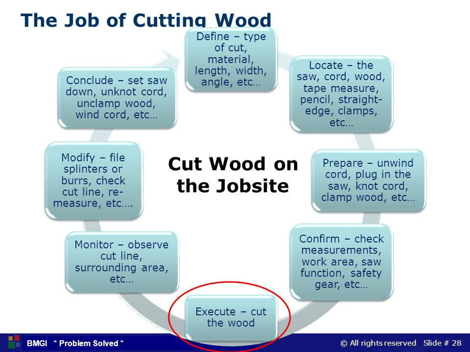 © All rights reserved Slide # 28 BMGI * Problem Solved * The Job of Cutting Wood Define – type of cut, material, length, width, angle, etc… Locate – t