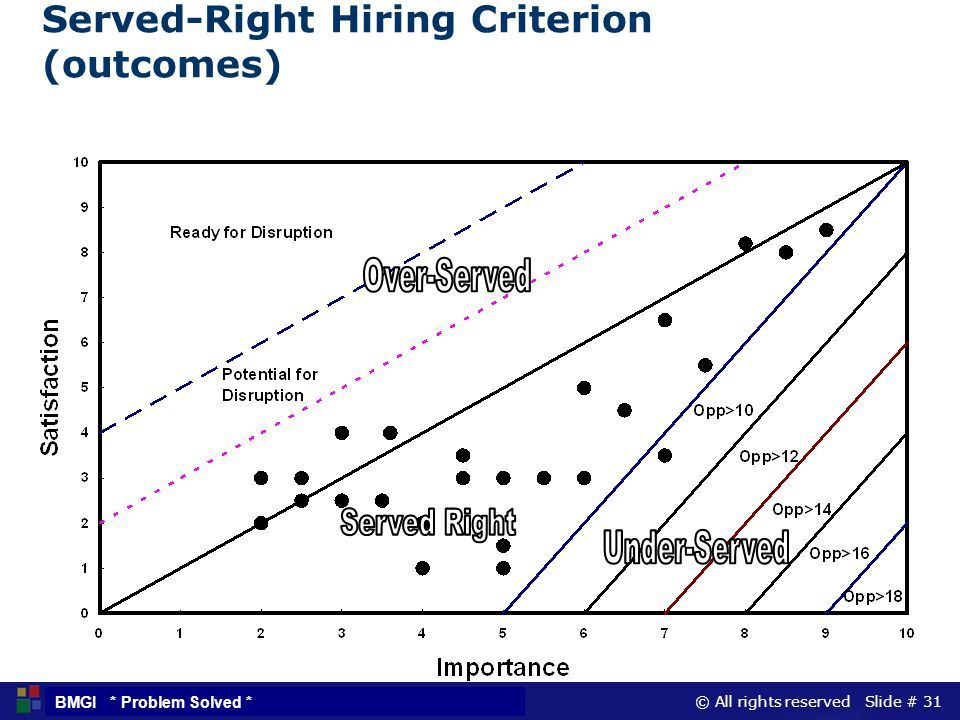 © All rights reserved Slide # 31 BMGI * Problem Solved * Served-Right Hiring Criterion (outcomes)