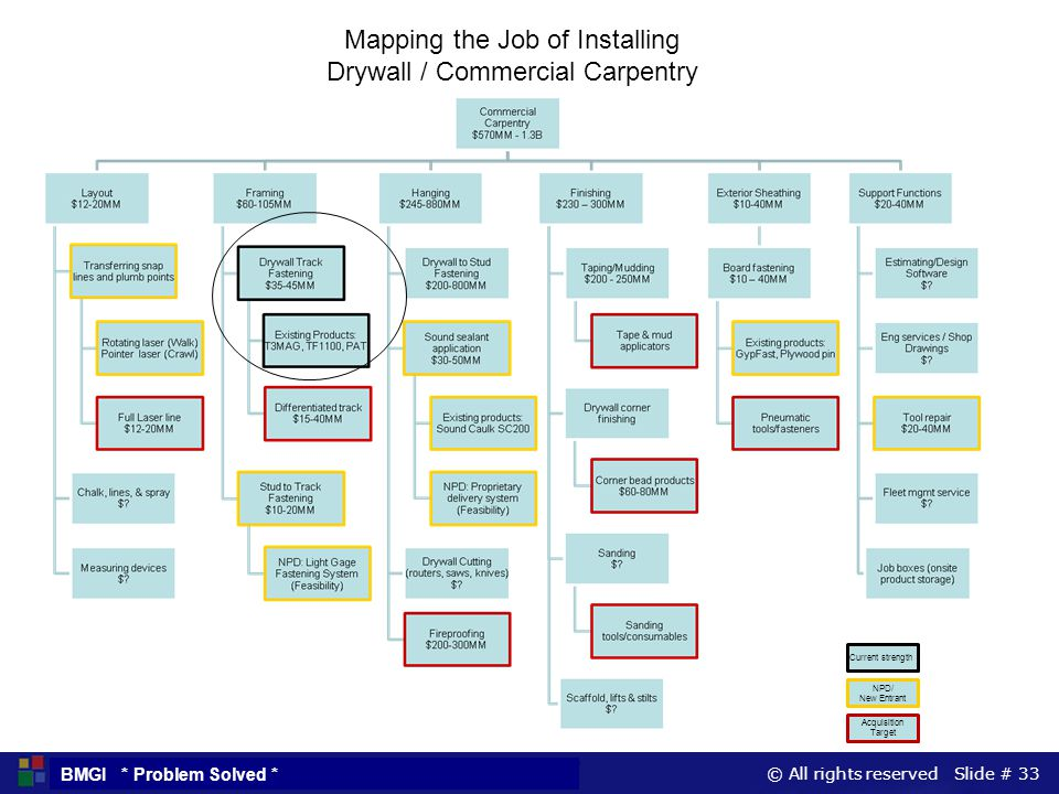 © All rights reserved Slide # 33 BMGI * Problem Solved * Mapping the Job of Installing Drywall / Commercial Carpentry Current strength NPD/ New Entran