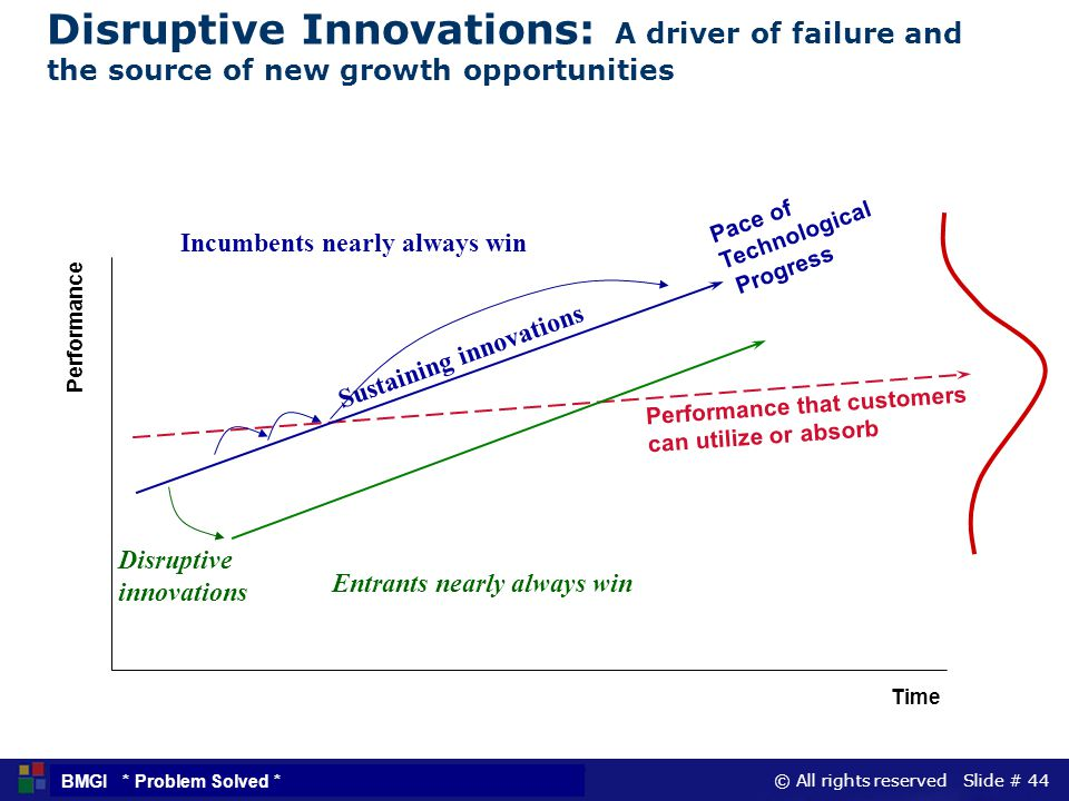 © All rights reserved Slide # 44 BMGI * Problem Solved * Disruptive Innovations: A driver of failure and the source of new growth opportunities Perfor